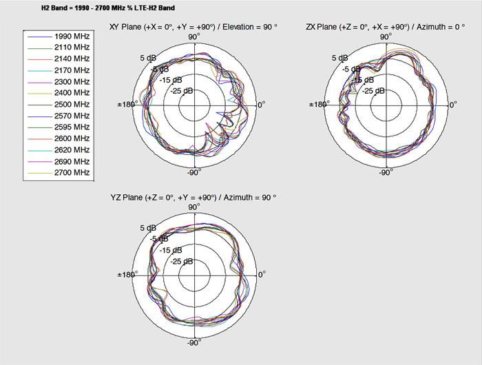 Delock Products 88982 Delock LTE Antenna MHF® I plug 0 5