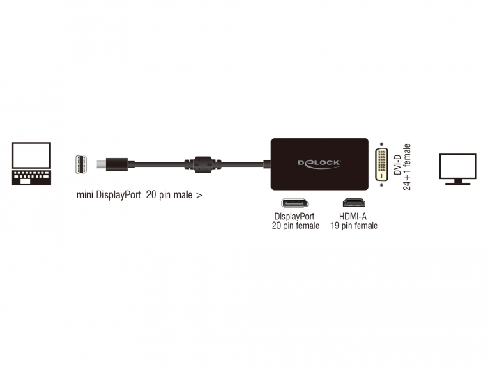 delock products 62623 delock adapter mini displayport 1 1 male  u0026gt  displayport    hdmi    dvi female
